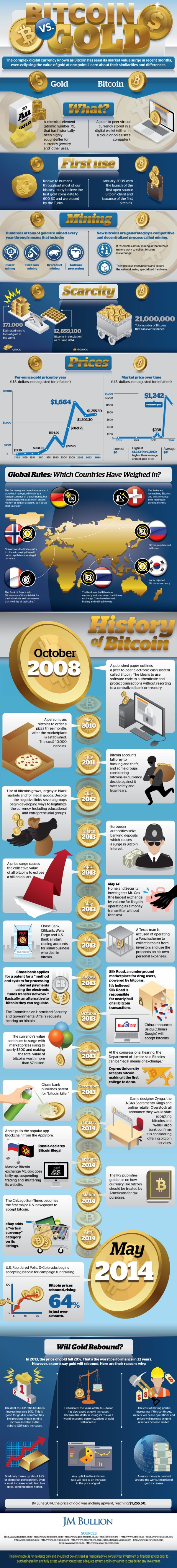 Bitcoins,  Bitcoin gold,  gold,  currency